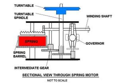 The Spring Motor